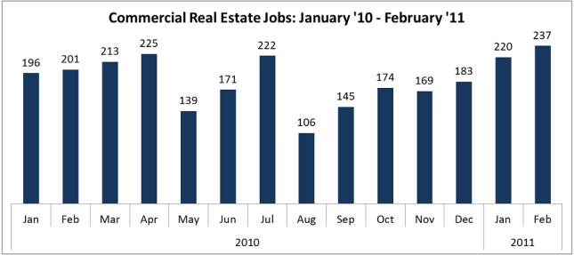 2011 March Update Emerging Trends Job Barometer Prea Career Center