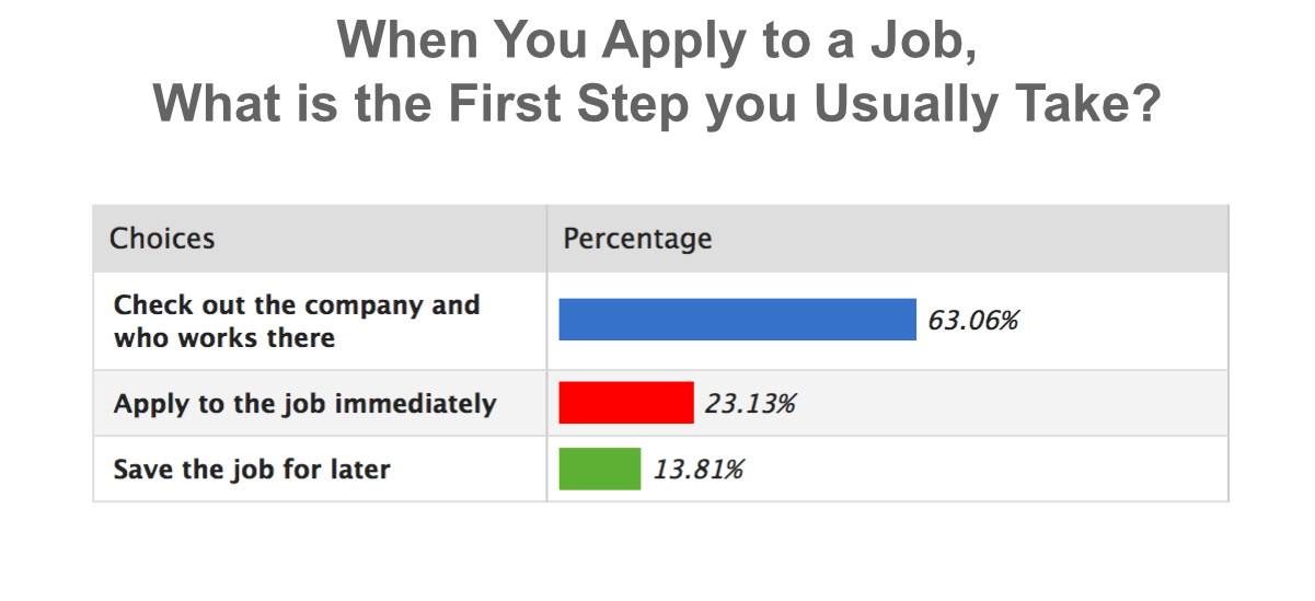 When You Apply to a Job, What is the First Step you Usually Take chart